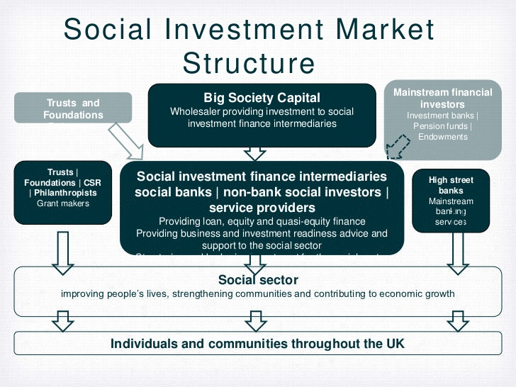 Social Economic Development Web Portal